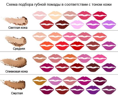 Схема подбора губной помады в соответствии с тоном кожи