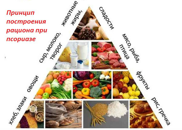 Пирамида для составления меню по системе Огневой