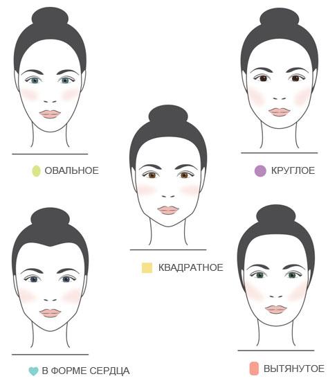 Схема нанесения румян на разные формы лица