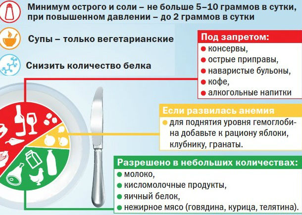 Примерная диета пиелонефрит